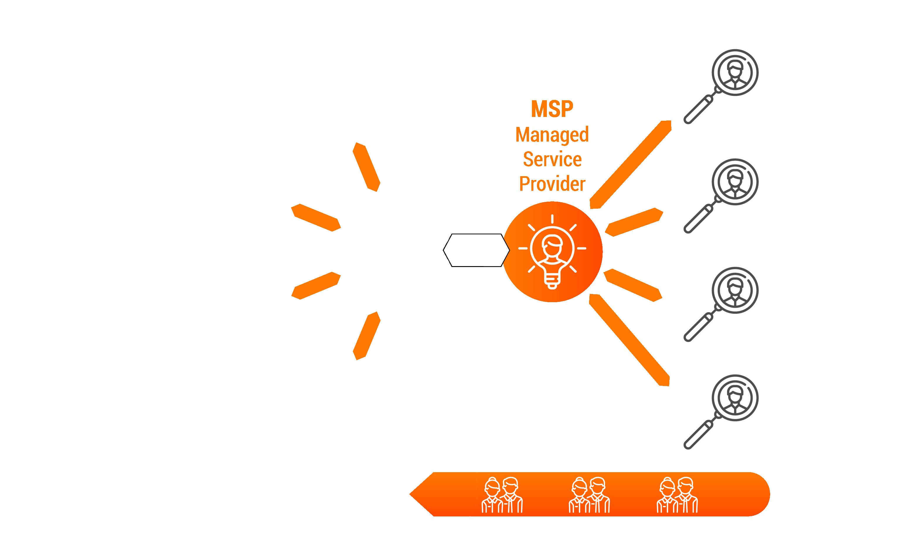 MSP Prozess Personalbeschaffung